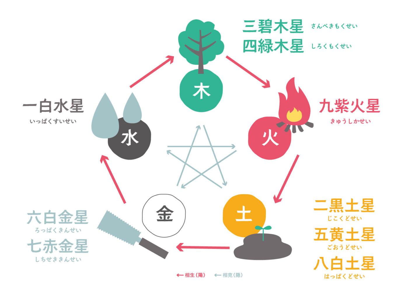 九星気学と陰陽五行の図